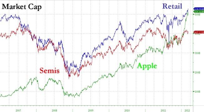 Aapl-us-retail-market-cap-bgr