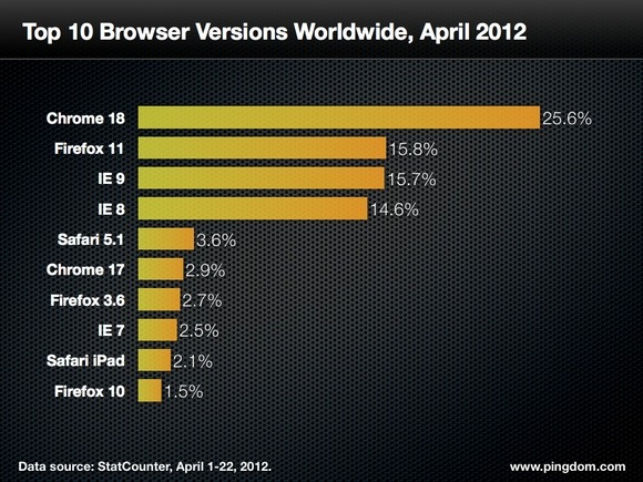 Top-browsers-worldwide